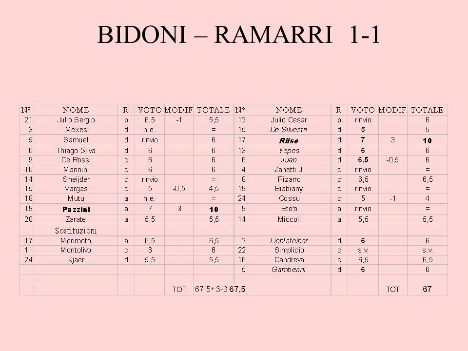 BIDONI – RAMARRI 1-1