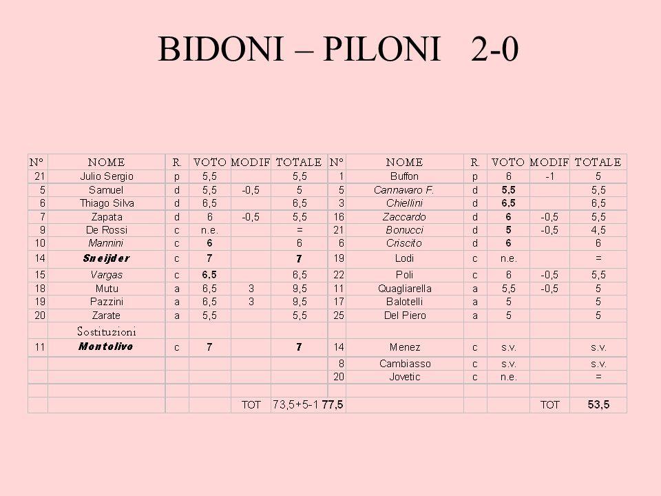 BIDONI – PILONI 2-0