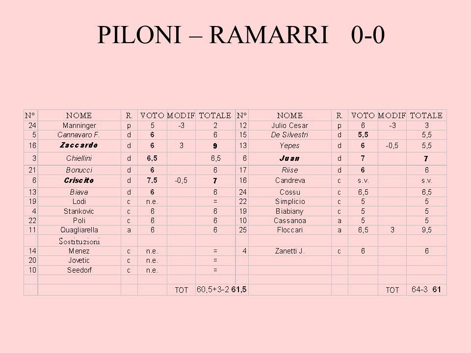 PILONI – RAMARRI 0-0