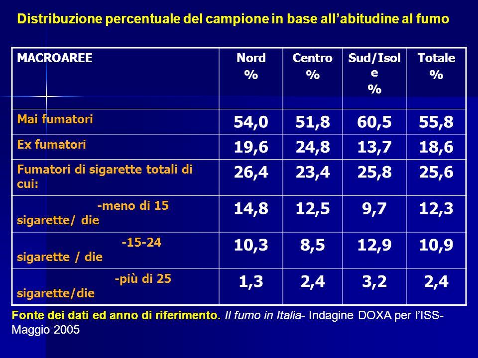 Distribuzione percentuale del campione in base allabitudine al fumo MACROAREENord % Centro % Sud/Isol e % Totale % Mai Mai fumatori 54,051,860,555,8 E