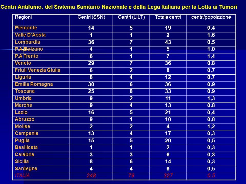 RegioniCentri (SSN)Centri (LILT)Totale centricentri/popolazione Piemonte 145190,4 Valle D'Aosta 1121,6 Lombardia 367430,5 P.A.Bolzano 4151,0 P.A Trent