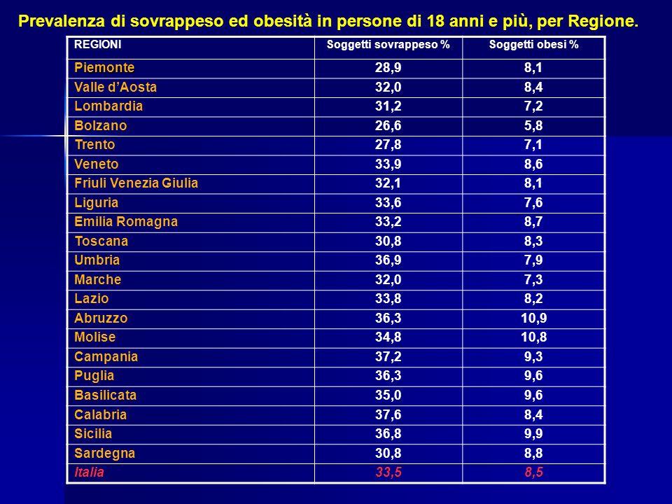 REGIONISoggetti sovrappeso %Soggetti obesi % Piemonte28,98,1 Valle dAosta32,08,4 Lombardia31,27,2 Bolzano26,65,8 Trento27,87,1 Veneto33,98,6 Friuli Ve