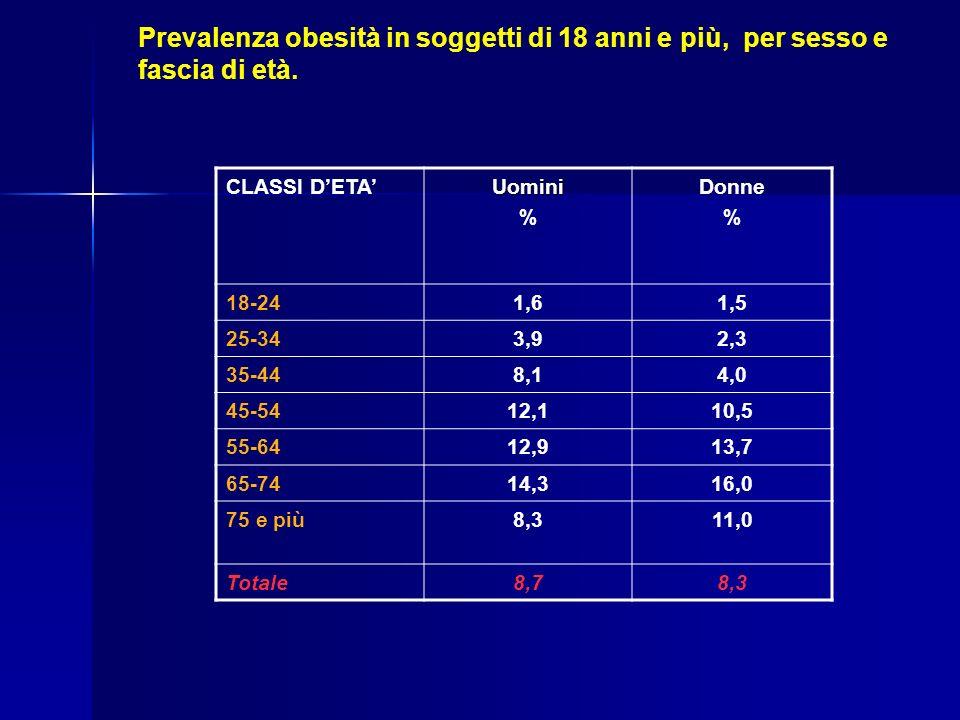 CLASSI DETAUomini % Donne % 18-241,61,5 25-343,92,3 35-448,14,0 45-5412,110,5 55-6412,913,7 65-7414,316,0 75 e più8,311,0 Totale8,78,3 Prevalenza obes