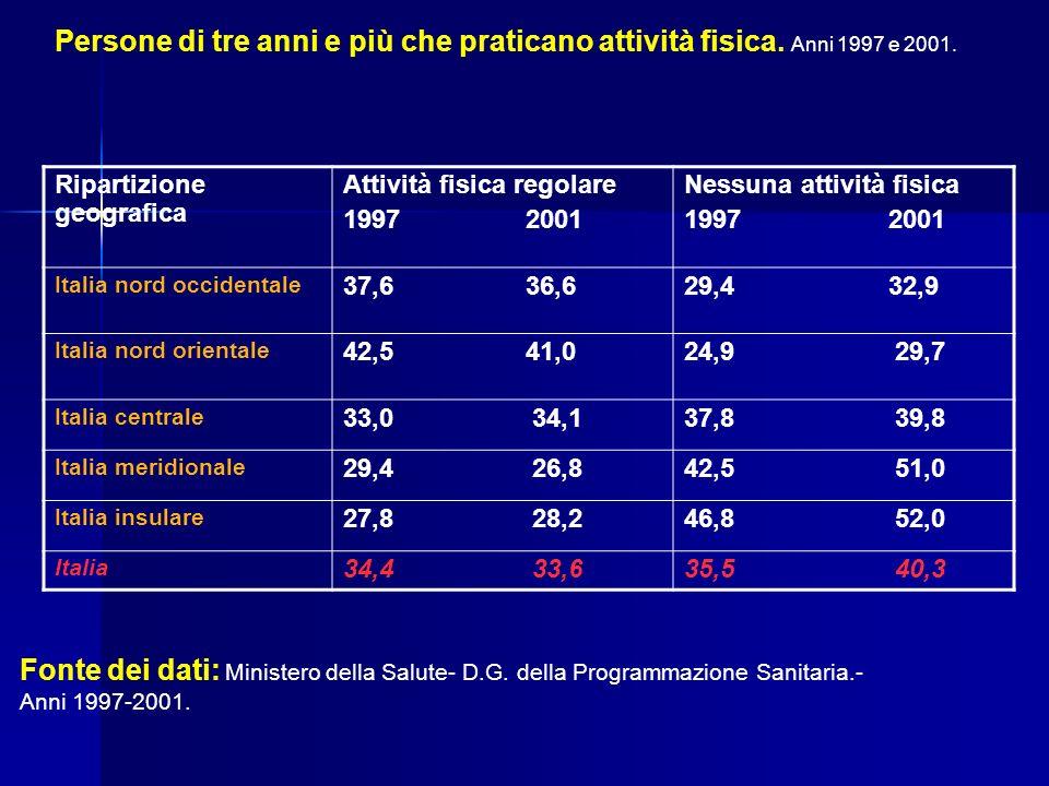 Ripartizione geografica Attività fisica regolare 1997 2001 Nessuna attività fisica 1997 2001 Italia nord occidentale 37,6 36,629,4 32,9 Italia nord or