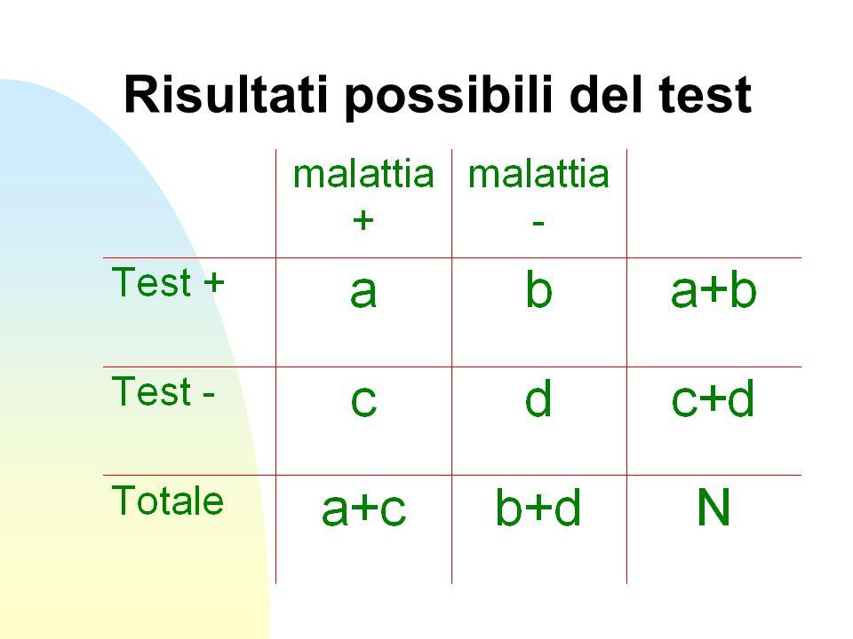 Risultati possibili del test