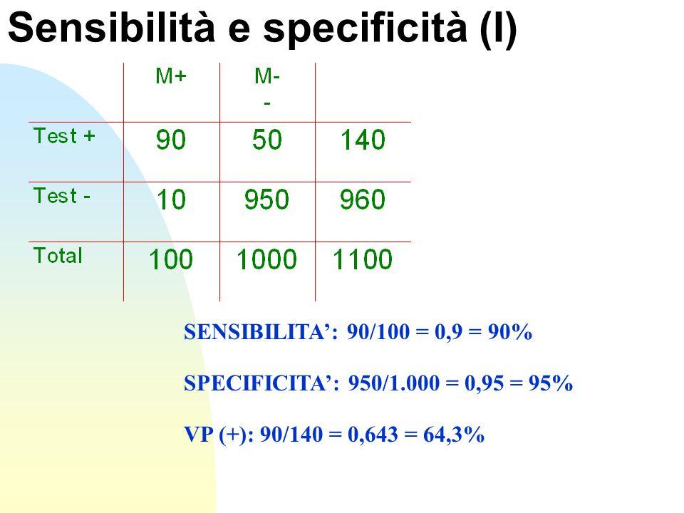 Sensibilità e specificità (I) SENSIBILITA: 90/100 = 0,9 = 90% SPECIFICITA: 950/1.000 = 0,95 = 95% VP (+): 90/140 = 0,643 = 64,3%