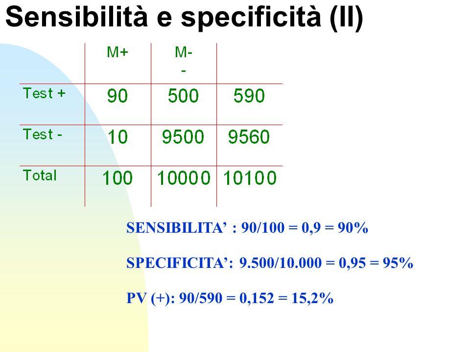 Sensibilità e specificità (II) SENSIBILITA : 90/100 = 0,9 = 90% SPECIFICITA: 9.500/10.000 = 0,95 = 95% PV (+): 90/590 = 0,152 = 15,2%