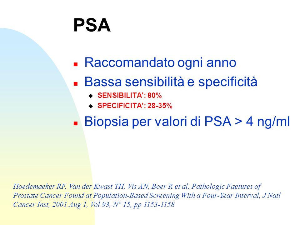 PSA n Raccomandato ogni anno n Bassa sensibilità e specificità SENSIBILITA': 80% SPECIFICITA': 28-35% n Biopsia per valori di PSA > 4 ng/ml Hoedemaeke