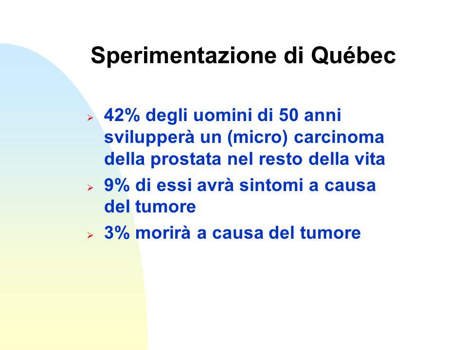 Sperimentazione di Québec 42% degli uomini di 50 anni svilupperà un (micro) carcinoma della prostata nel resto della vita 9% di essi avrà sintomi a ca