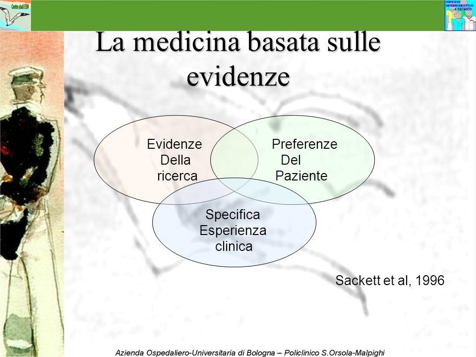 La medicina basata sulle evidenze Evidenze Della ricerca Preferenze Del Paziente Specifica Esperienza clinica Sackett et al, 1996