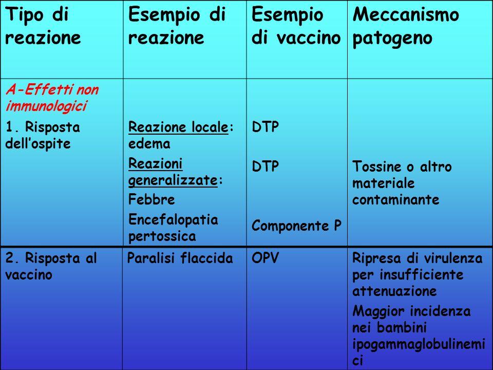 Tipo di reazione Esempio di reazione Esempio di vaccino Meccanismo patogeno A-Effetti non immunologici 1. Risposta dellospite Reazione locale: edema R