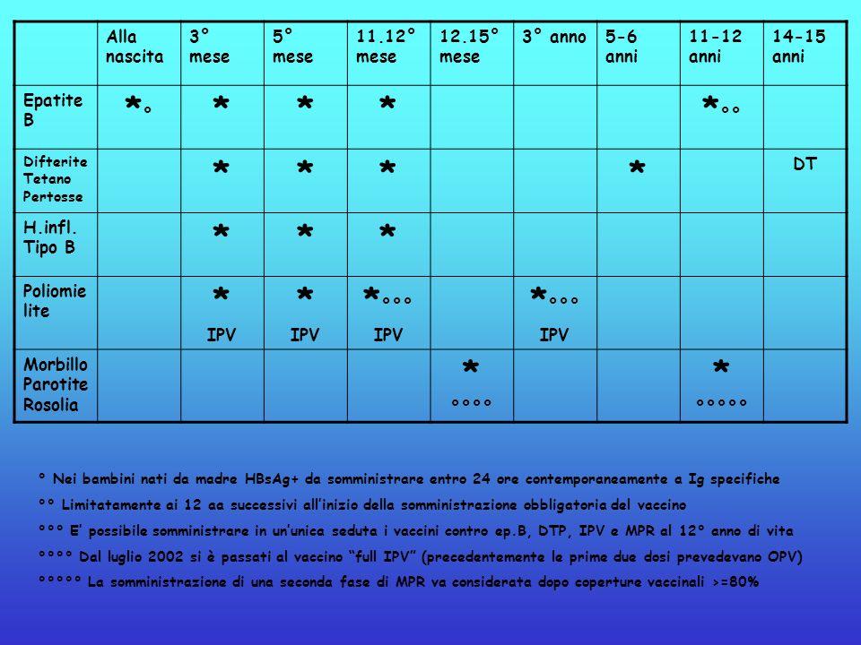 Alla nascita 3° mese 5° mese 11.12° mese 12.15° mese 3° anno5-6 anni 11-12 anni 14-15 anni Epatite B *°*° **** °° Difterite Tetano Pertosse **** DT H.