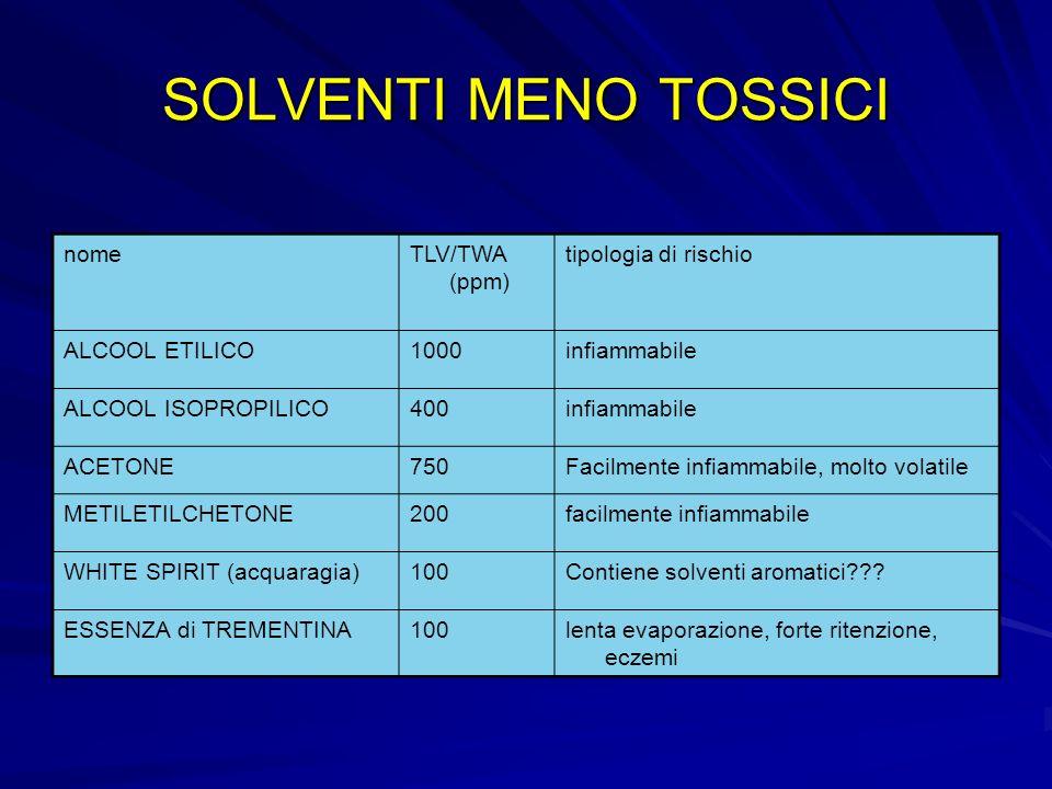 SOLVENTI TOSSICI nomeTLV/TWA (ppm) tipologia di rischio ALCOOL METILICO200molto infiammabile, danni alla vista DIACETONALCOOL ALCOOL BUTILICO AMILE ACETATO 50alta ritenzione CLORURO DI METILENE50sospetto cancerogeno DILUENTE NITROn.d.contiene idrocarburi aromatici (40-50%) TRIELINA (tricloroetilene)50sospetto cancerogeno TOLUOLO100può contenere fino al 10% di benzene XILOLO100può contenere piccole % di benzene