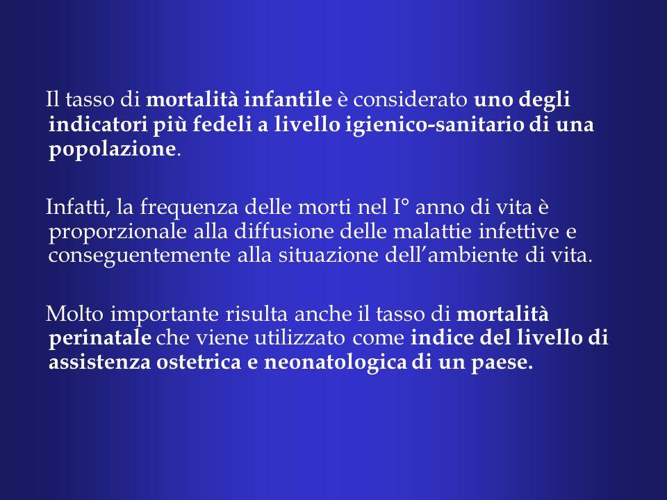 Il tasso di mortalità infantile è considerato uno degli indicatori più fedeli a livello igienico-sanitario di una popolazione.