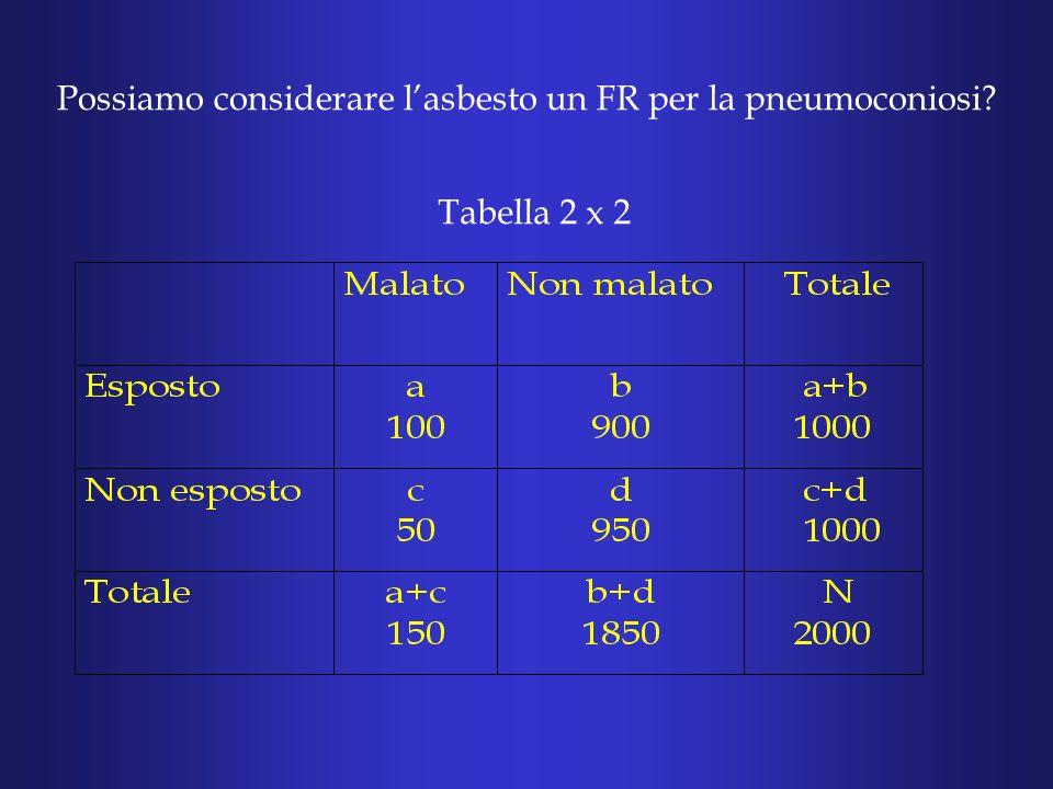 Tabella 2 x 2 Possiamo considerare lasbesto un FR per la pneumoconiosi?
