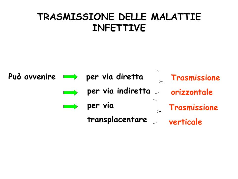 TRASMISSIONE DELLE MALATTIE INFETTIVE Può avvenire per via diretta per via indiretta per via transplacentare Trasmissione orizzontale Trasmissione ver