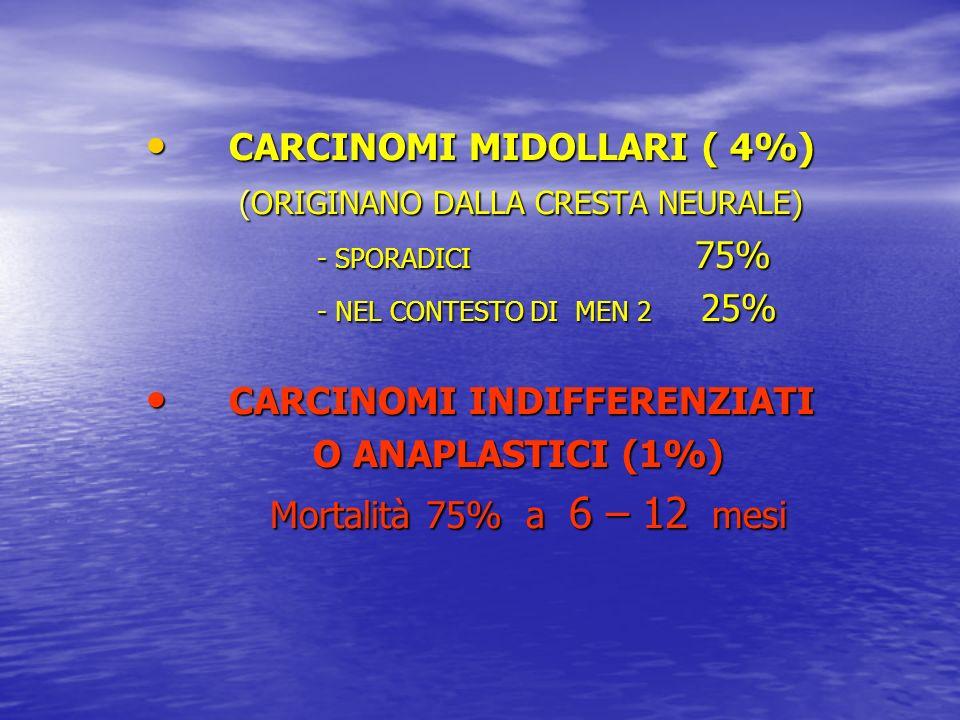 CARCINOMI MIDOLLARI ( 4%) CARCINOMI MIDOLLARI ( 4%) (ORIGINANO DALLA CRESTA NEURALE) (ORIGINANO DALLA CRESTA NEURALE) - SPORADICI 75% - SPORADICI 75%