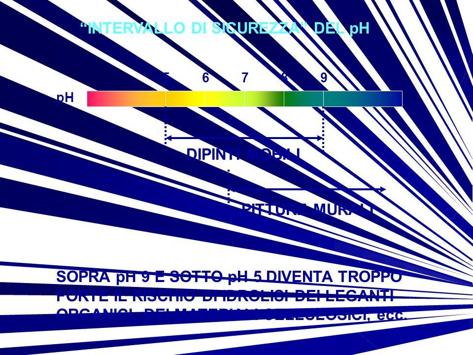 56879 pH INTERVALLO DI SICUREZZA DEL pH DIPINTI MOBILI PITTURE MURALI SOPRA pH 9 E SOTTO pH 5 DIVENTA TROPPO FORTE IL RISCHIO DI IDROLISI DEI LEGANTI