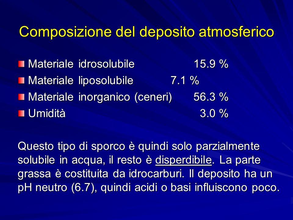 Composizione del deposito atmosferico Materiale idrosolubile15.9 % Materiale idrosolubile15.9 % Materiale liposolubile 7.1 % Materiale liposolubile 7.