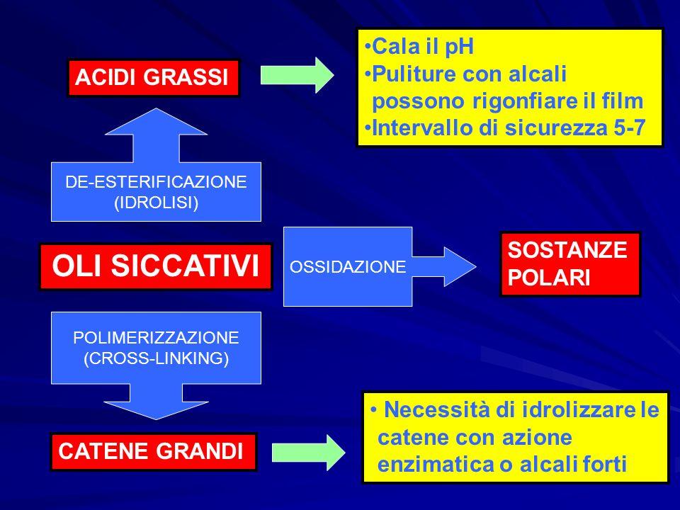 OLI SICCATIVI CATENE GRANDI ACIDI GRASSI DE-ESTERIFICAZIONE (IDROLISI) POLIMERIZZAZIONE (CROSS-LINKING) Cala il pH Puliture con alcali possono rigonfi