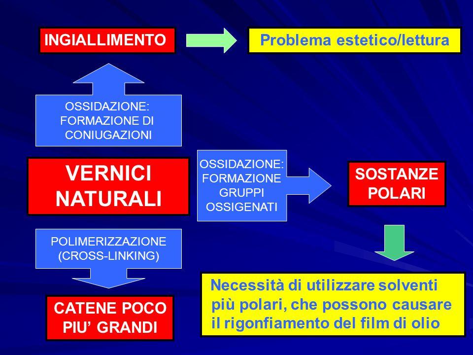 VERNICI NATURALI CATENE POCO PIU GRANDI INGIALLIMENTO OSSIDAZIONE: FORMAZIONE DI CONIUGAZIONI POLIMERIZZAZIONE (CROSS-LINKING) Problema estetico/lettu