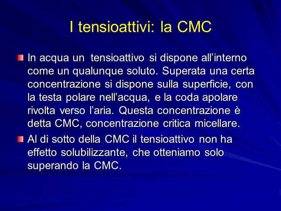 I tensioattivi: la CMC In acqua un tensioattivo si dispone allinterno come un qualunque soluto. Superata una certa concentrazione si dispone sulla sup