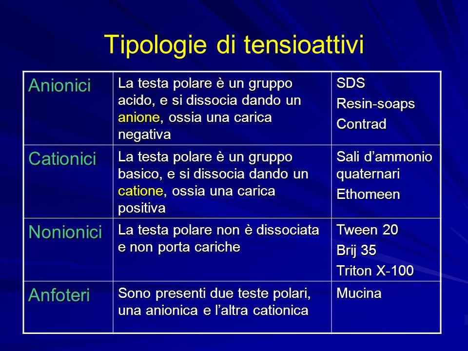 Tipologie di tensioattivi Anionici La testa polare è un gruppo acido, e si dissocia dando un anione, ossia una carica negativa SDSResin-soapsContrad C