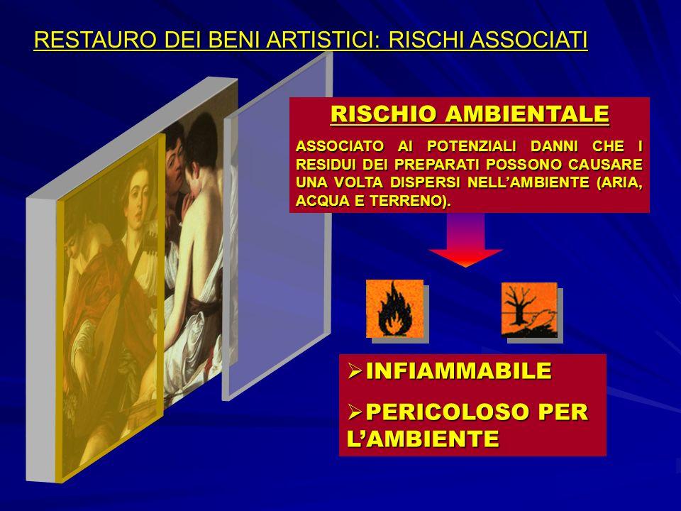 RESTAURO DEI BENI ARTISTICI: RISCHIO RESTAURO PREPARATI AGGRESSIVI CHE CAUSANO DANNI IRREVERSIBILI CHE POSSONO MANIFESTARSI ANCHE A DISTANZA NEL TEMPO