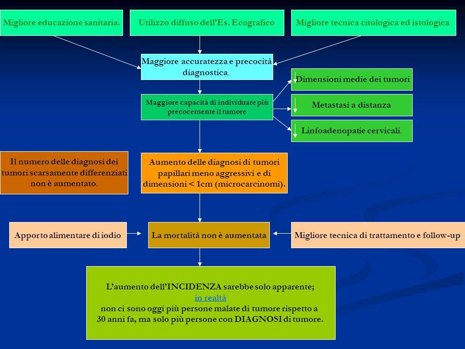 Migliore educazione sanitaria.Utilizzo diffuso dellEs.
