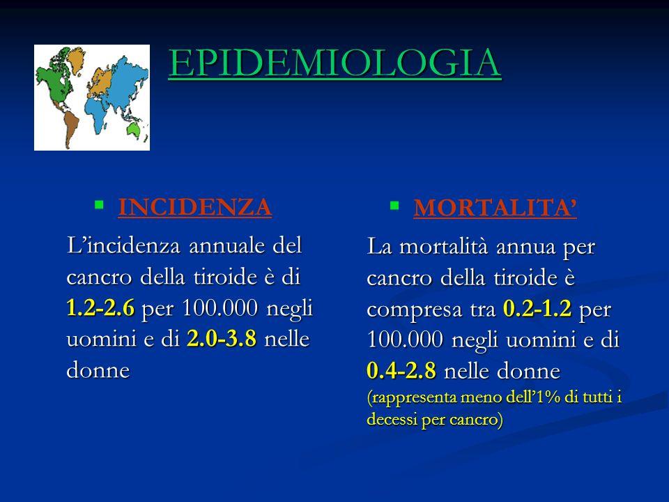 EPIDEMIOLOGIA INCIDENZA Lincidenza annuale del cancro della tiroide è di 1.2-2.6 per 100.000 negli uomini e di 2.0-3.8 nelle donne Lincidenza annuale del cancro della tiroide è di 1.2-2.6 per 100.000 negli uomini e di 2.0-3.8 nelle donne MORTALITA La mortalità annua per cancro della tiroide è compresa tra 0.2-1.2 per 100.000 negli uomini e di 0.4-2.8 nelle donne (rappresenta meno dell1% di tutti i decessi per cancro)