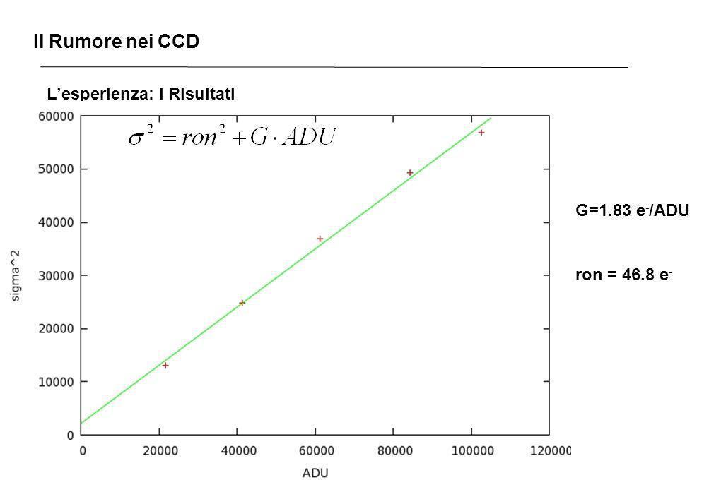 Il Rumore nei CCD Lesperienza: I Risultati G=1.83 e - /ADU ron = 46.8 e -