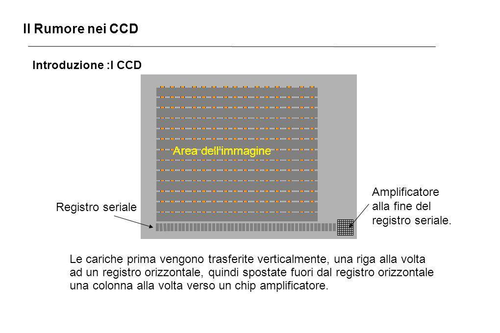 Il Rumore nei CCD Introduzione :I CCD Amplificatore alla fine del registro seriale. Area dellimmagine Registro seriale Le cariche prima vengono trasfe