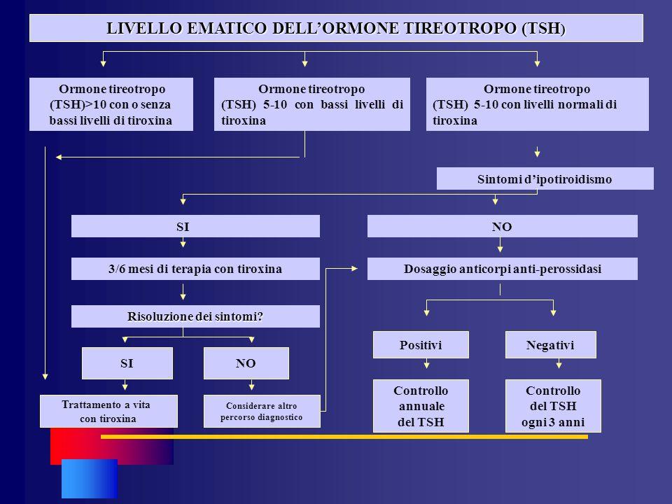 LIVELLO EMATICO DELLORMONE TIREOTROPO (TSH ) Ormone tireotropo (TSH)>10 con o senza bassi livelli di tiroxina Ormone tireotropo (TSH) 5-10 con bassi l