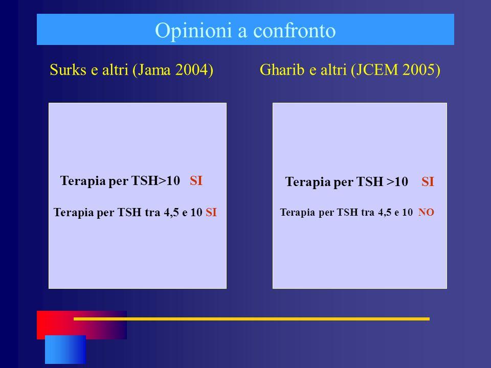 Opinioni a confronto Surks e altri (Jama 2004) Gharib e altri (JCEM 2005) Terapia per TSH>10 SI Terapia per TSH tra 4,5 e 10 SI Terapia per TSH >10 SI