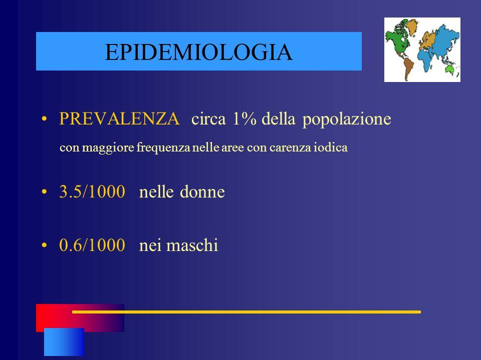 EPIDEMIOLOGIA PREVALENZA circa 1% della popolazione con maggiore frequenza nelle aree con carenza iodica 3.5/1000 nelle donne 0.6/1000 nei maschi