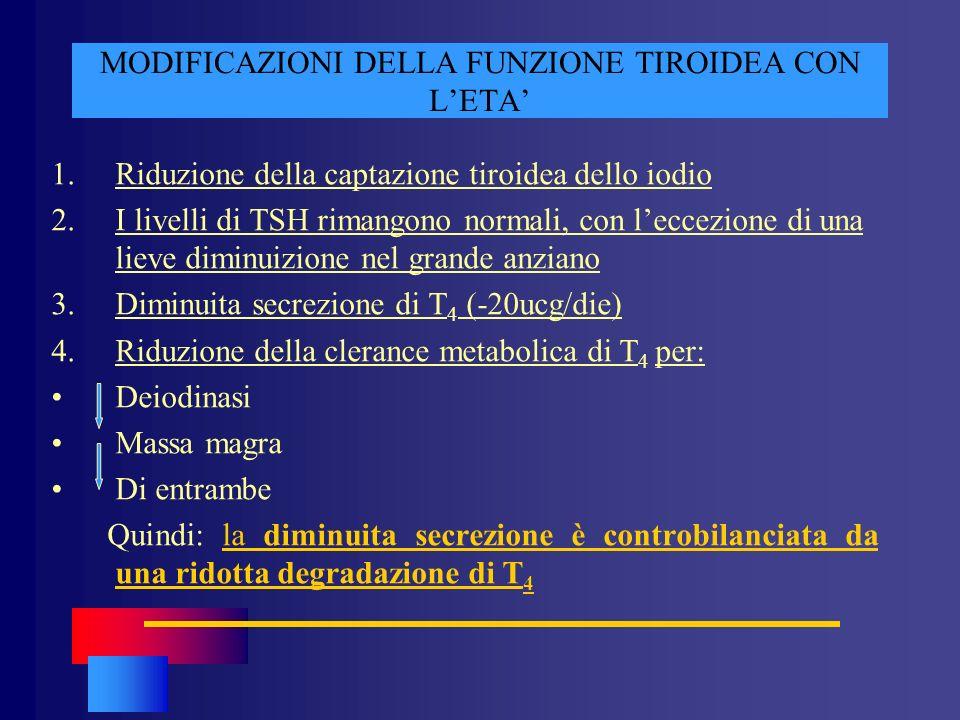 MODIFICAZIONI DELLA FUNZIONE TIROIDEA CON LETA 1.Riduzione della captazione tiroidea dello iodio 2.I livelli di TSH rimangono normali, con leccezione