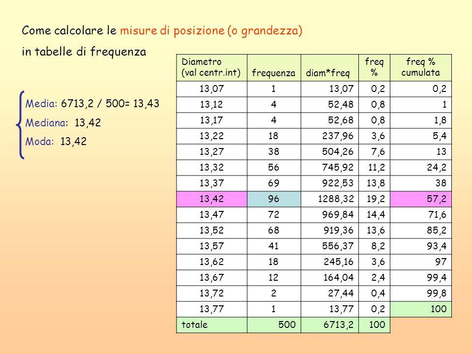 Diametro (val centr.int)frequenzadiam*freq freq % freq % cumulata 13,071 0,2 13,12452,480,81 13,17452,680,81,8 13,2218237,963,65,4 13,2738504,267,613