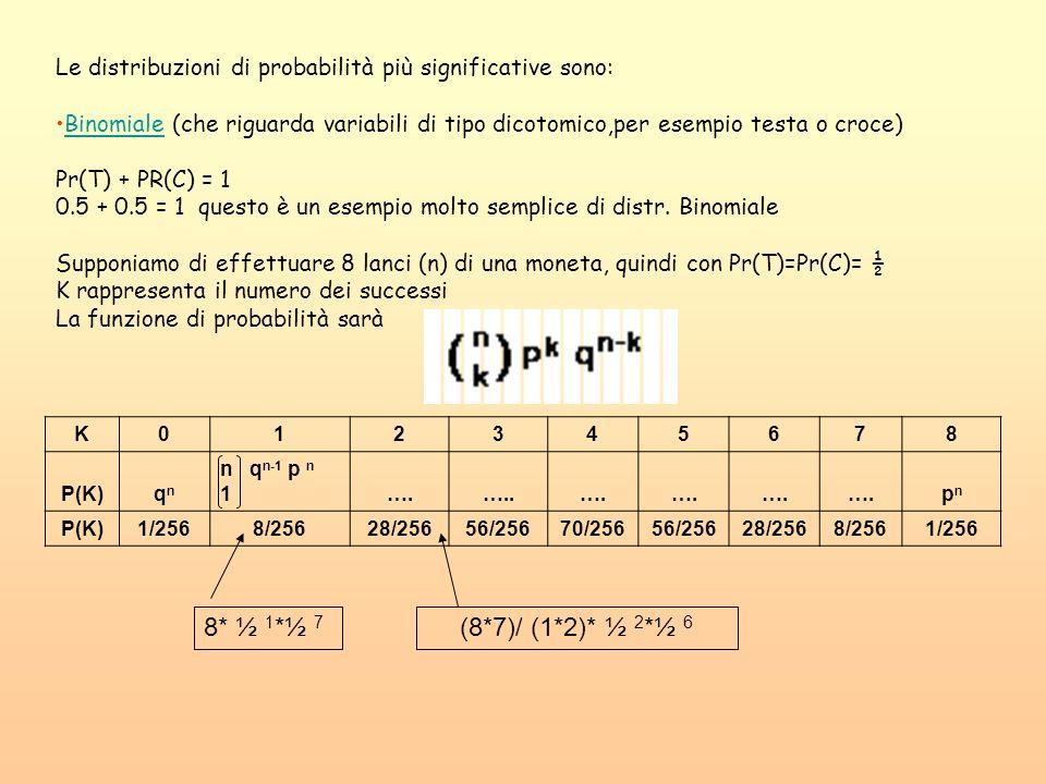Le distribuzioni di probabilità più significative sono: Binomiale (che riguarda variabili di tipo dicotomico,per esempio testa o croce)Binomiale Pr(T)
