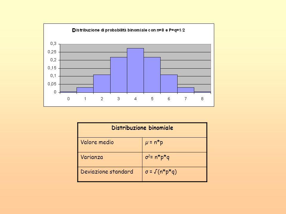Distribuzione binomiale Valore medioµ = n*p Varianzaσ 2 = n*p*q Deviazione standardσ = (n*p*q)