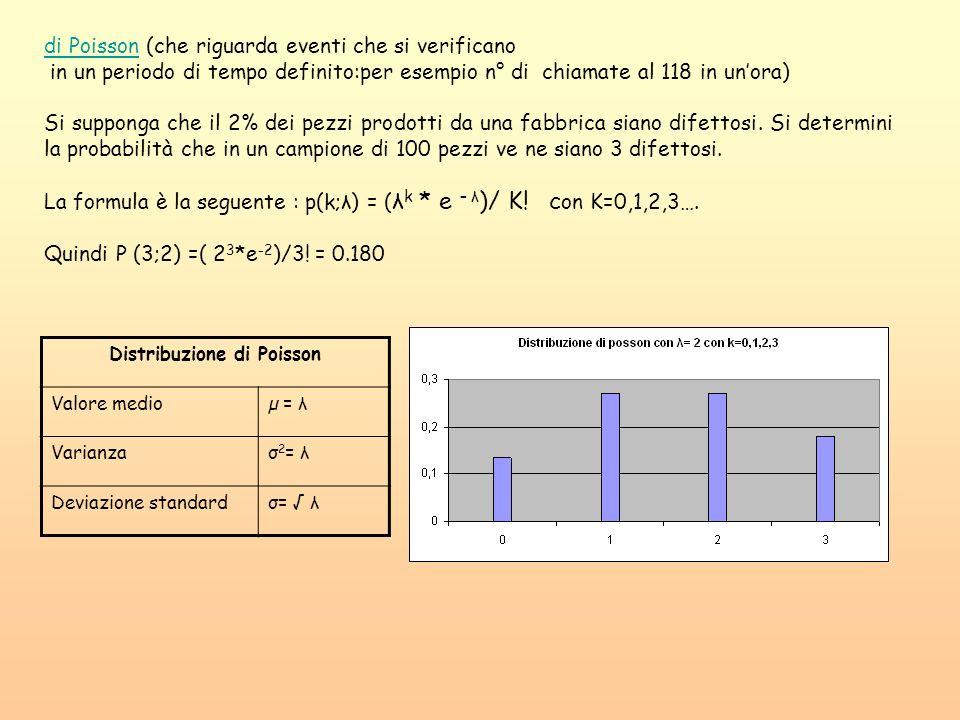 di Poissondi Poisson (che riguarda eventi che si verificano in un periodo di tempo definito:per esempio n° di chiamate al 118 in unora) Si supponga ch