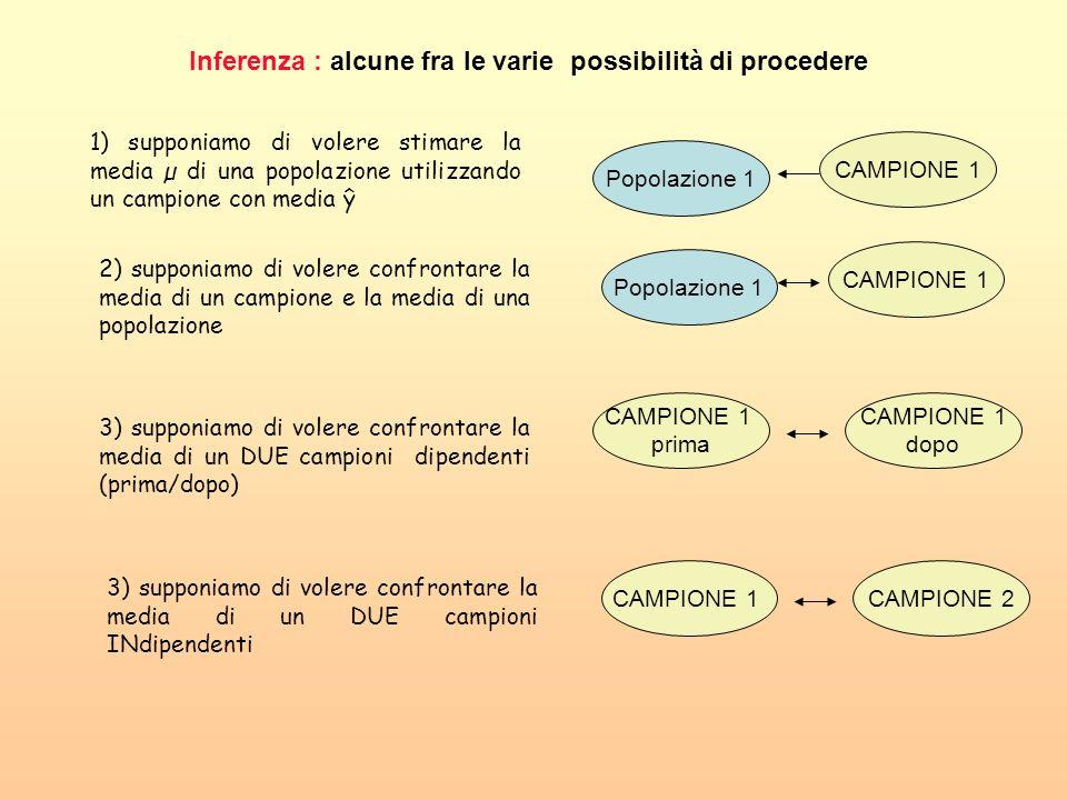 Inferenza : alcune fra le varie possibilità di procedere Popolazione 1 CAMPIONE 1 1) supponiamo di volere stimare la media µ di una popolazione utiliz