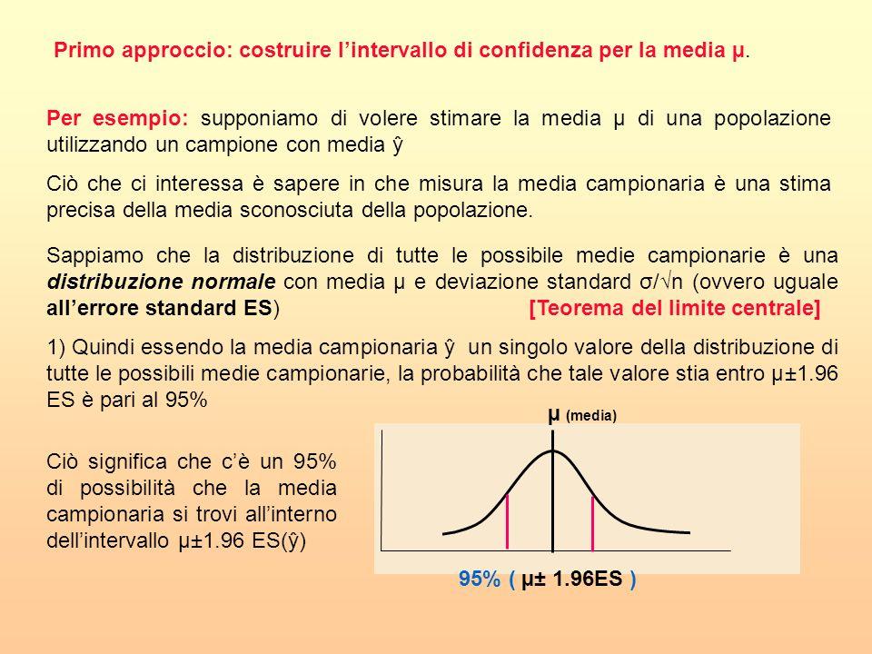 Per esempio: supponiamo di volere stimare la media µ di una popolazione utilizzando un campione con media ŷ Ciò che ci interessa è sapere in che misur