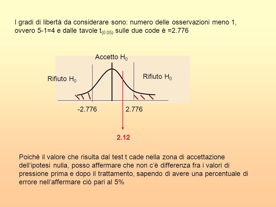 I gradi di libertà da considerare sono: numero delle osservazioni meno 1, ovvero 5-1=4 e dalle tavole t (0.05) sulle due code è =2.776 2.776 Rifiuto H