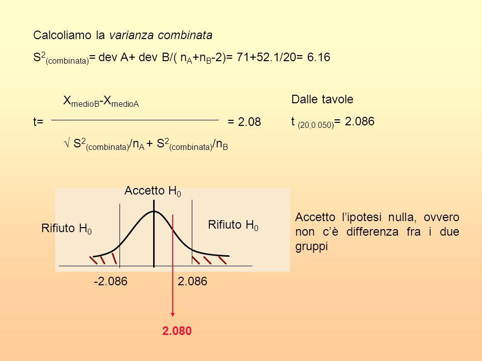 Calcoliamo la varianza combinata S 2 (combinata) = dev A+ dev B/( n A +n B -2)= 71+52.1/20= 6.16 X medioB -X medioA t= = 2.08 S 2 (combinata) /n A + S