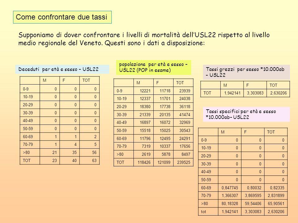 Come confrontare due tassi MFTOT 0-9000 10-19000 20-29000 30-39000 40-49000 50-59000 60-69112 70-79145 >80213556 TOT234063 Deceduti per età e sesso –