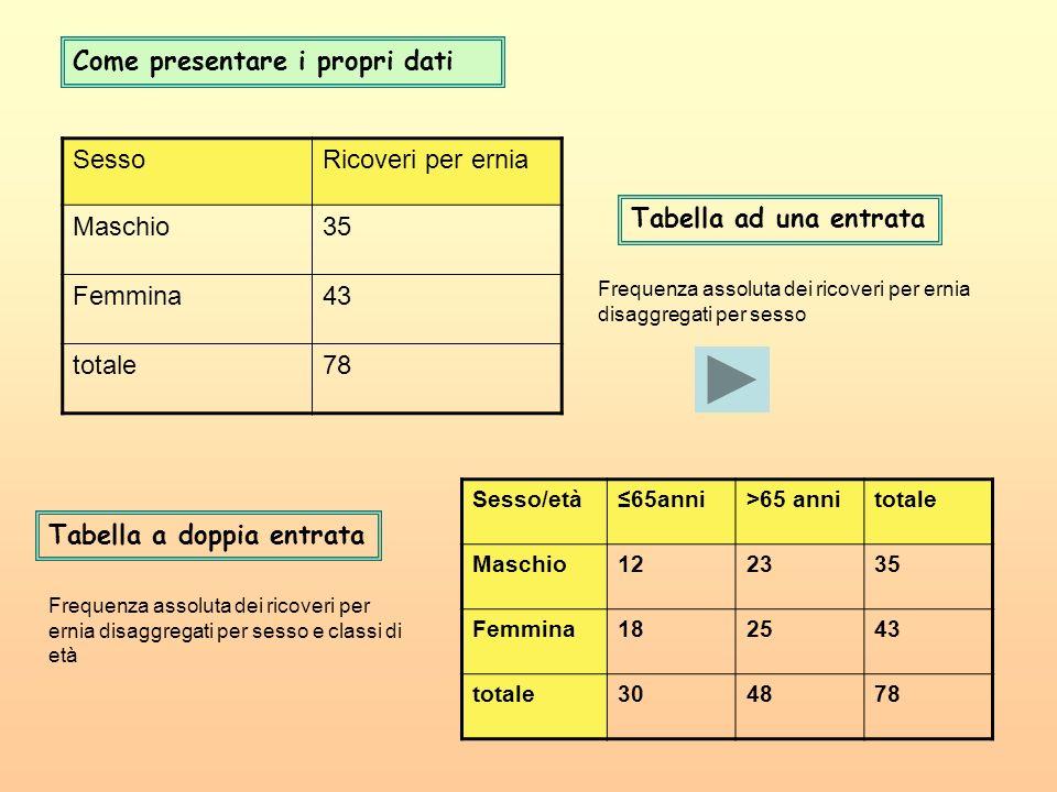 SessoRicoveri per ernia Maschio35 Femmina43 totale78 Tabella ad una entrata Sesso/età65anni>65 annitotale Maschio122335 Femmina182543 totale304878 Fre