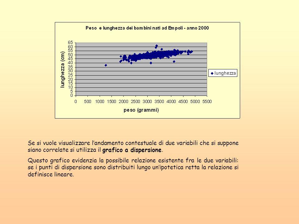 Se si vuole visualizzare landamento contestuale di due variabili che si suppone siano correlate si utilizza il grafico a dispersione. Questo grafico e