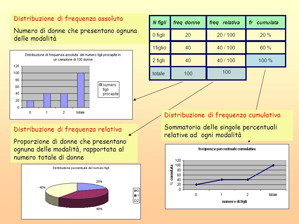 Distribuzione di frequenza assoluta Numero di donne che presentano ognuna delle modalità Distribuzione di frequenza relativa Proporzione di donne che
