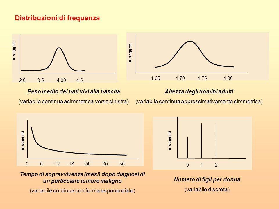 Misure di posizione (o grandezza) Media: somma di tutti i valori / numero delle osservazioni Mediana: valore centrale quando le osservazioni sono ordinate in ordine crescente; la mediana è quel valore che divide la distribuzione di frequenza in due parti uguali Moda: valore che si presenta più frequentemente Supponiamo di avere questa serie di dati: 1012242579181343111468 MEDIA : (10+ 12+24+2+….+8)/ 15 = 146/15 = 9,7 MEDIANA: ordino i dati in modo crescente e individuo il valore centrale della serie MODA: non esiste una moda perchè ogni valore è presente una sola volta 2345678910111213141824 50%