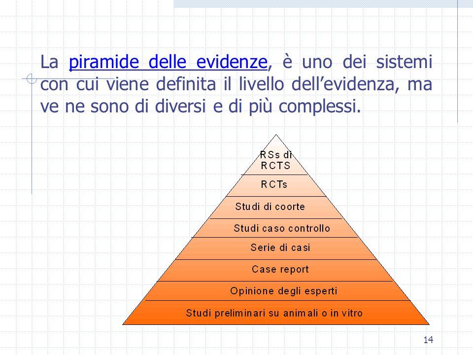 14 La piramide delle evidenze, è uno dei sistemi con cui viene definita il livello dellevidenza, ma ve ne sono di diversi e di più complessi.